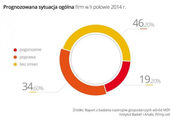 polskie mikro- i małe firmy