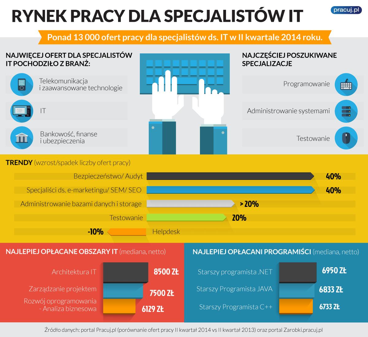 infografika-it