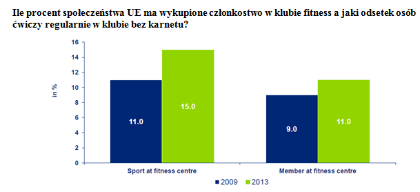 rynek fitness w Europie