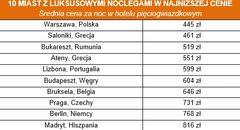 Noclegi w luksusowych hotelach najtańsze w… Polsce