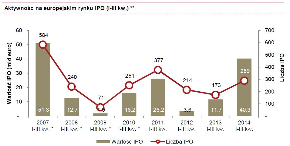 Kolejny kwartał rekordowej aktywności na rynku IPO w Europie i na świecie. Silny spadek pozycji Warszawy w rankingu giełd europejskich.