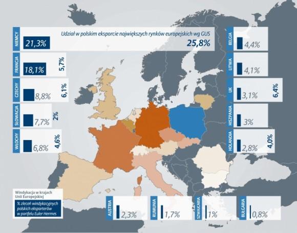 Polscy eksporterzy ponoszą straty na Zachodzie