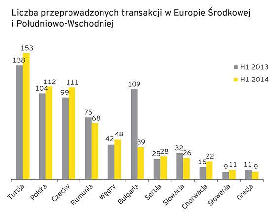 Polska na drugim miejscu w Europie Środkowej i Południowo-Wschodniej pod względem liczby fuzji i przejęć w pierwszej połowie 2014 roku
