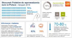 Stosunek Polaków do wprowadzenia euro w listopadzie
