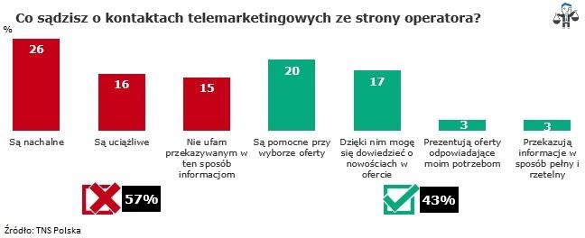Nowelizacja ustawy o prawach konsumenta ograniczy telemarketerów