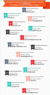 Liderzy 17 kategorii Ranking Sklepów Internetowych Opineo 2015