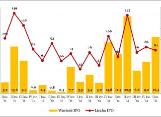 Najwyższa aktywność na rynku IPO w Europie w pierwszym kwartale roku od piętnastu lat.