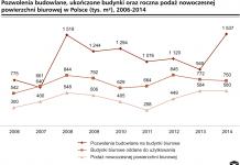 Dwucyfrowy wzrost budownictwa biurowego w Polsce w 2015 r.