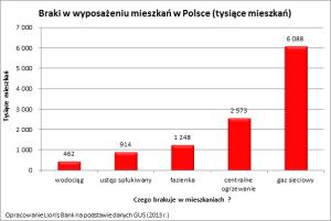 Co dziesiąte polskie mieszkanie wymaga remontu