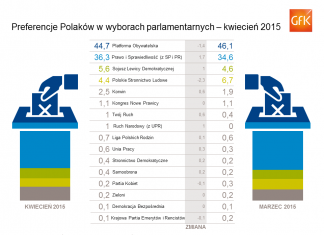 grafiki_preferencje_wyborcze_polakow_04_2015