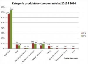 4 proc. wzrost sprzedaży bezpośredniej w 2014 roku