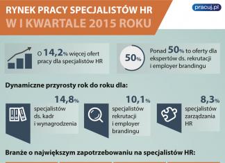 Rynek Pracy Specjalistów HR w pierwszym kwartale 2015 r.