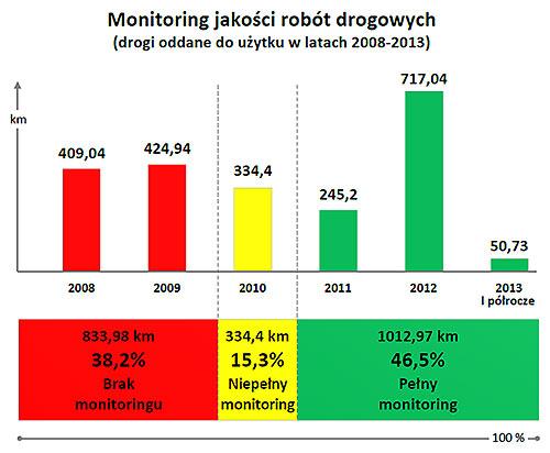monitoring jakosci robot drogowych
