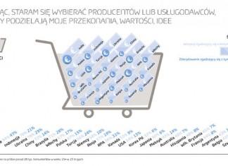 Trzy czwarte konsumentów na świecie uważa, że marki muszą brać odpowiedzialność za stan środowiska naturalnego