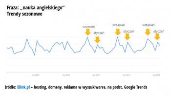 2_wykres_trend_angielski