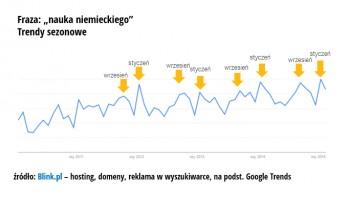 4_wykres_trend_niemiecki