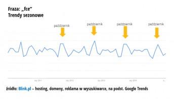 6_wykres_trend_fce