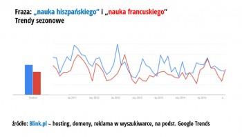 7_wykres_trend_franc_hiszp