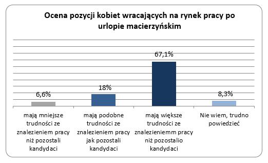 Ocena sytuacji kobiet wracajacych na rynek pracy po urlopie macierzynskim