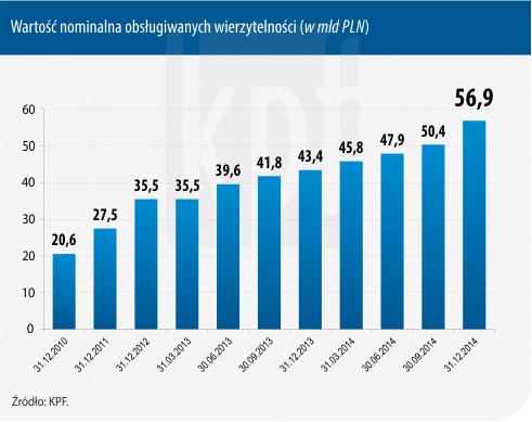 Wielkość polskiego rynku wierzytelności