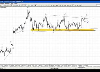 Komentarz walutowy DM BZ WBK – 10.03.2015 – YouTube thumbnail