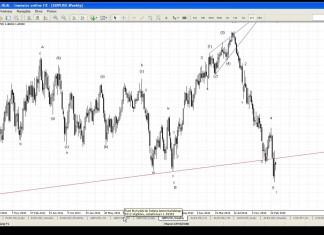 Komentarz walutowy DM BZ WBK – 24.03.2015 – YouTube thumbnail