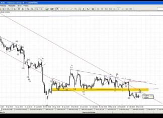 Komentarz walutowy DM BZ WBK – 3.03.2015 – YouTube thumbnail