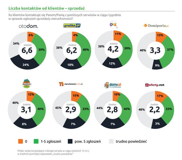 Ranking internetowych serwisów ogłoszeniowych nieruchomości w Polsce