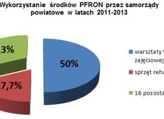 wykorzystanie-srodkow-pfron
