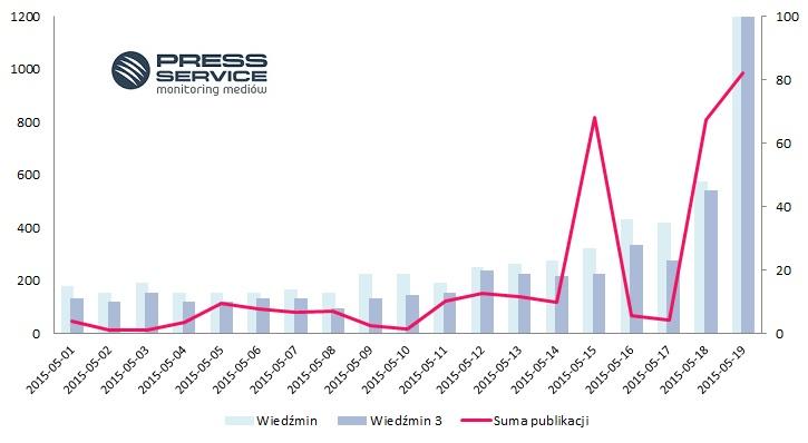 Wykres 1. Wyszukiwania w Google w porównaniu z sumą publikacji w mediach. Liczby reprezentują zainteresowanie względem najwyższego punktu na wykresie