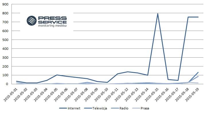 """Wykres 2. Trendy informacji na temat """"Wiedźmina"""" w okresie 1-19 maja 2015 r."""