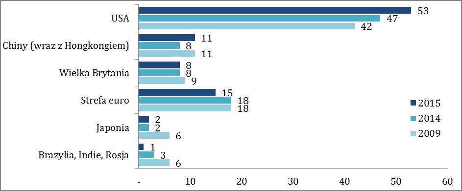 100 największych spółek pod względem kapitalizacji na koniec I kwartału 2015 r