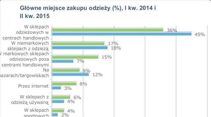 Handel detaliczny odzieżą i obuwiem w Polsce 2015
