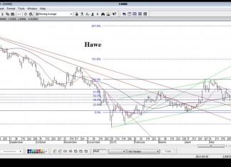Czat AT – Bieżąca sytuacja na rynku kapitałowym (08.06.15)