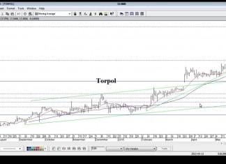 Czat AT – Bieżąca sytuacja na rynku kapitałowym (25..05.15)