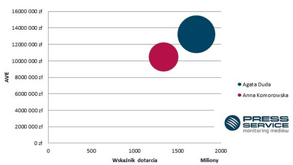 Wykres 1. Mapa benchmarkingowa* obrazująca liczbę, dotarcie i ekwiwalent reklamowy publikacji na temat Agaty Dudy i Anny Komorowskiej (prasa i internet)