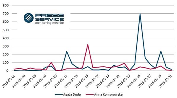Wykres 2. Rozkład w czasie publikacji na temat Agaty Dudy i Anny Komorowskiej