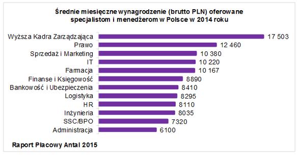Średnie miesięczne wynagrodzenie brutto PLN oferowane specjalistom i menedżerom w Polsce w 2014 roku