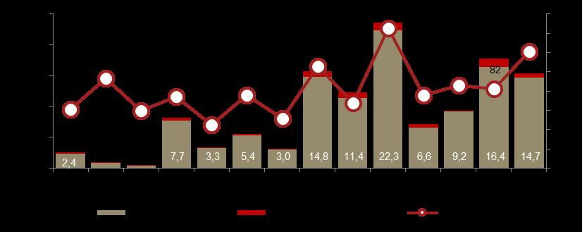 Aktywność na rynku IPO w Europie