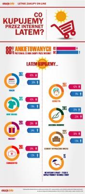 Zakupy przez Internet latem – wyniki najnowszego raportu