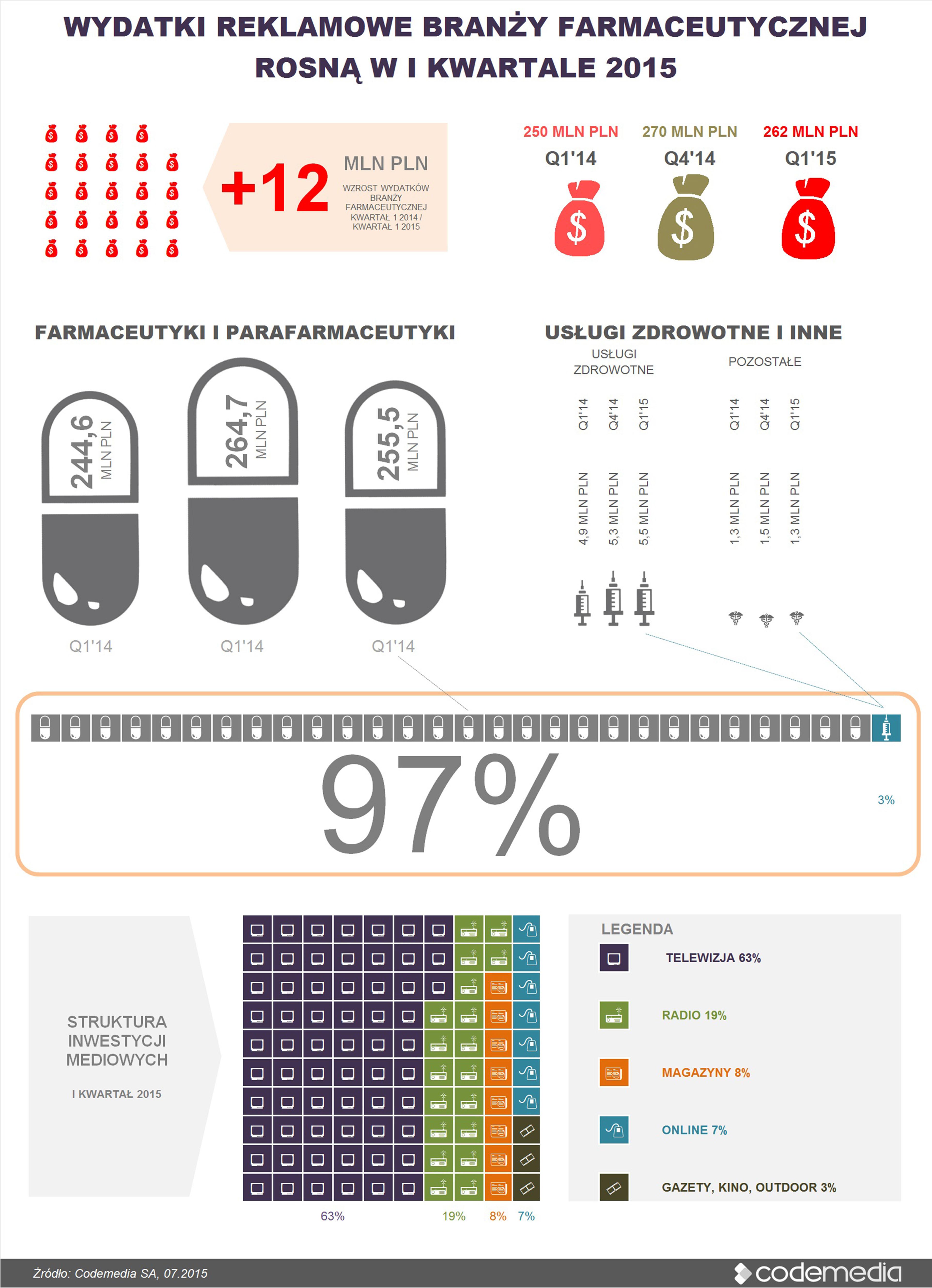 Analiza wydatków reklamowych branży farmaceutycznej – w pierwszym kwartale 2015 roku wzrost nakładów na reklamę