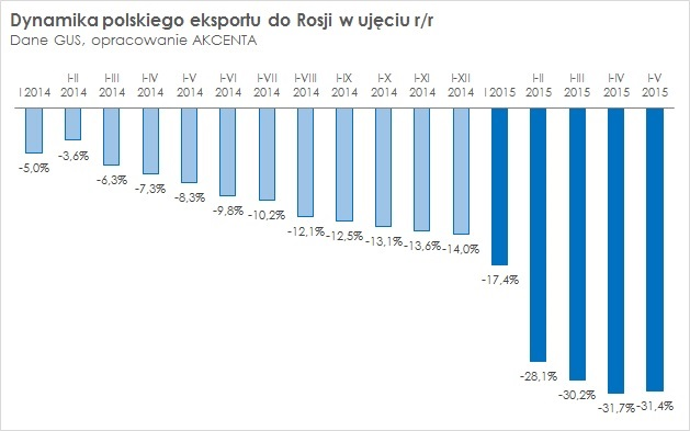 Dynamika polskiego eksportu do Rosji w ujęciu r/r
