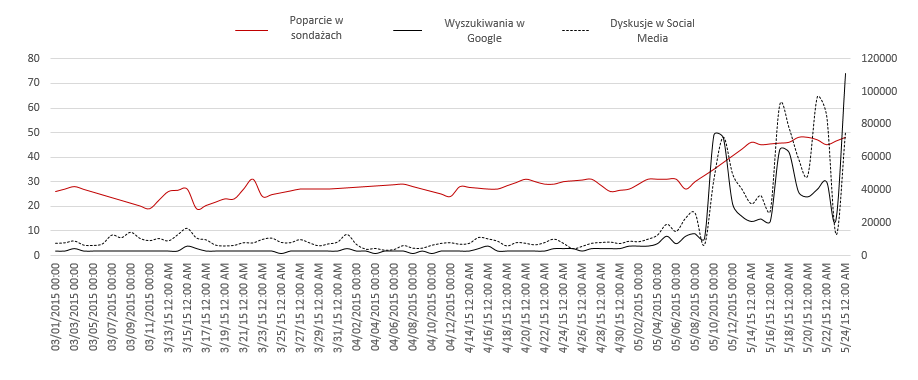 Dynamika zainteresowania Andrzejem Dudą