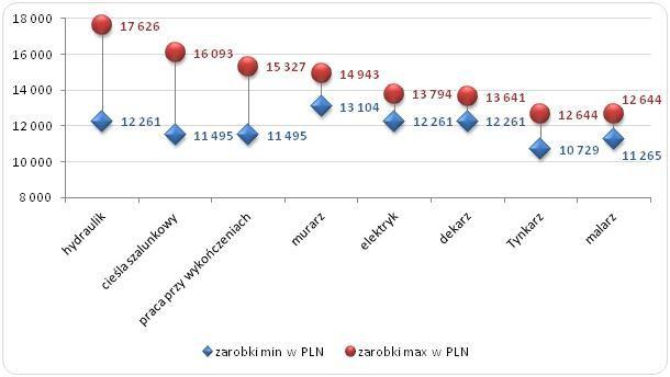 Wykres 1. Maksymalne i minimalne zarobki Polaków  na wybranych stanowiskach w branży budowlanej w Norwegii w 2015 roku (PLN)