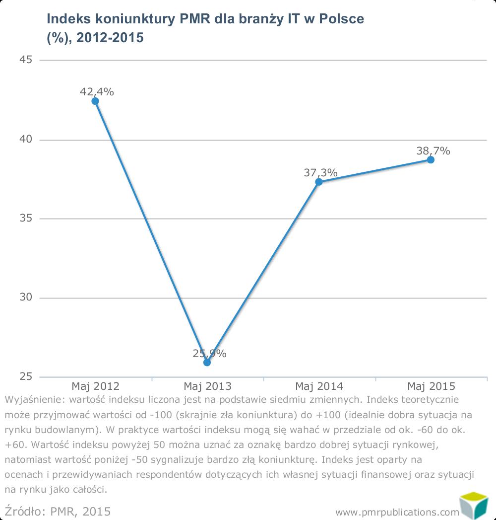 Indeks koniunktury PMR dla branży IT w Polsce 2012-2015