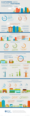 Infografika IDC Badania dotyczące rynku partnerów technologicznych
