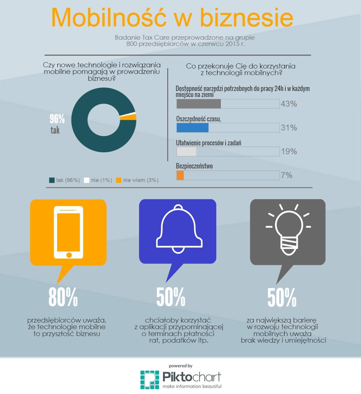 Raport na temat technologii mobilnych w biznesie