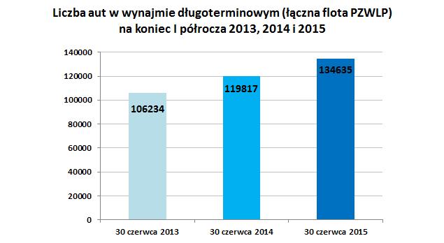 Liczba aut w wynajmie długoterminowym na koniec I półrocza 2013 2014 2015