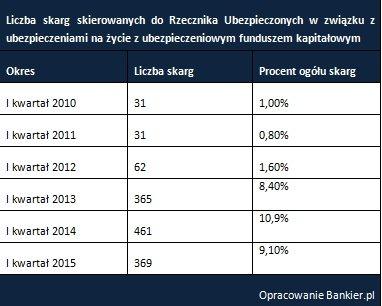 Liczba skarg skierowanych do Rzecznika Ubezpieczonych w zwiazku z ubezpieczeniami na życie z ubezpieczeniowym funduszem kapitałowym