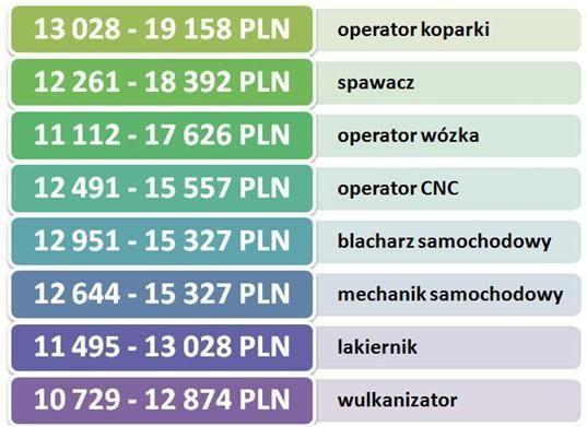 Maksymalne i minimalne zarobki Polaków  na wybranych stanowiskach przemysłowych w Norwegii w 2015 roku (PLN)